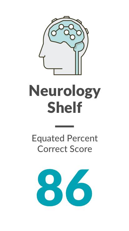 Neurology shelf. Equated Percent  Correct Score: 86