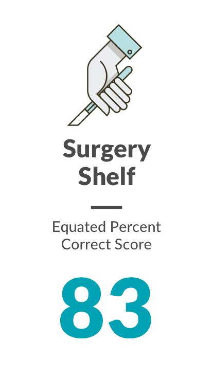 Surgery shelf. Equated Percent  Correct Score: 83