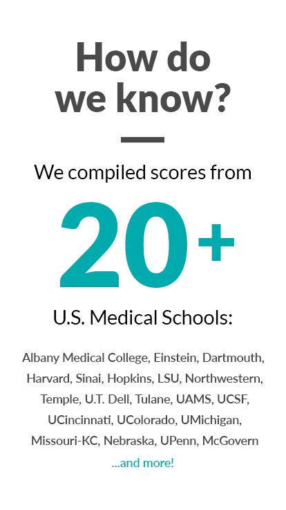 How do we know? We compiled scores from 20+ U.S. Medical Schools: Albany Medical College, Einstein, Dartmouth, Harvard, Sinai, Hopkins, LSU, Northwestern, Temple, U.T. Dell, Tulane, UAMS, UCSF, UCincinnati, UColorado, UMichigan, Missouri-KC, Nebraska, UPenn, McGovern...and more!