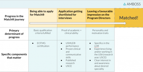 <Image showing 4 pillars of Match success - Academic proficiency, Core clinical ability, Proof of familiarity with what you are getting into, Personality + drive> OR <funnel: Being able to apply, getting shortlisted for interview, Cathing the eye at the interview, getting selected -- elements at each stage>